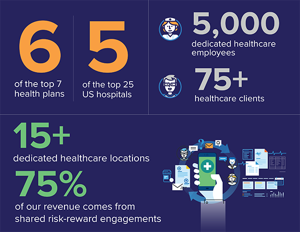 Sutherland Healthcare Infographic